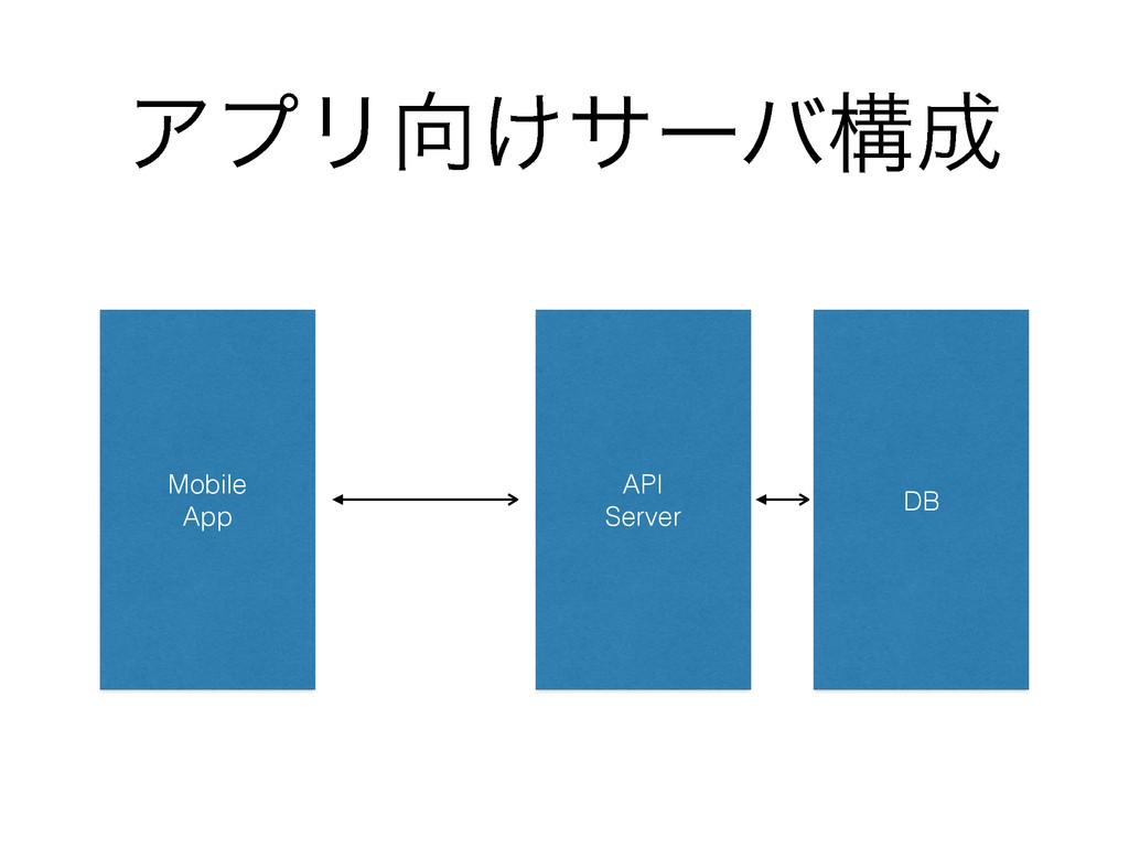 ΞϓϦ͚αʔόߏ Mobile App DB API Server