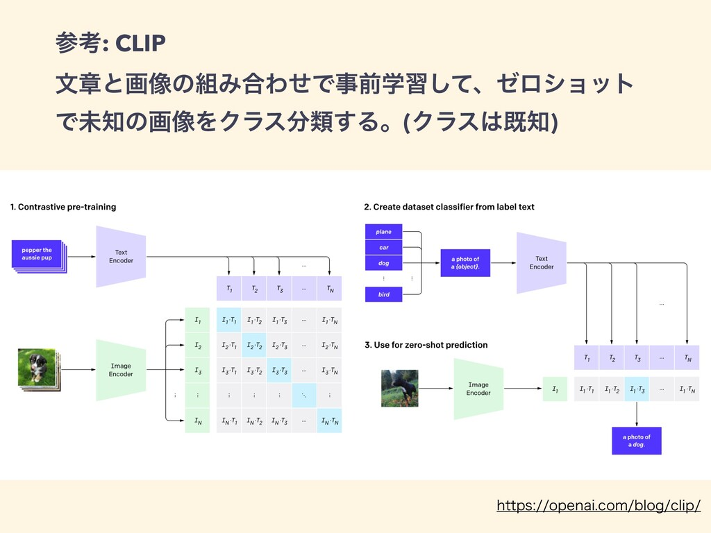 ߟ: CLIP   จষͱը૾ͷΈ߹ΘͤͰલֶशͯ͠ɺθϩγϣοτ Ͱະͷը૾ΛΫϥε...