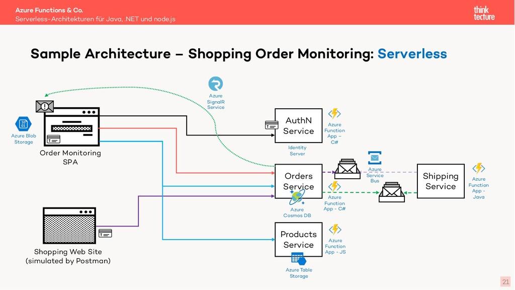 Azure Functions & Co. Serverless-Architekturen ...