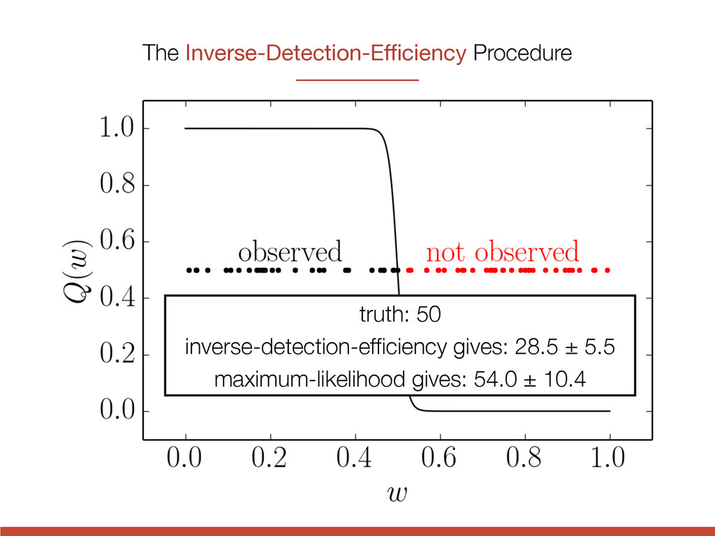 The Inverse-Detection-Efficiency Procedure truth:...