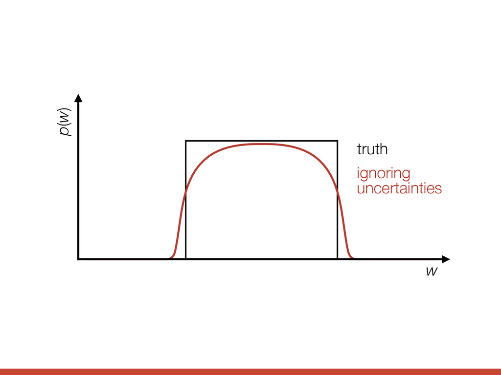 ignoring uncertainties truth w p(w)