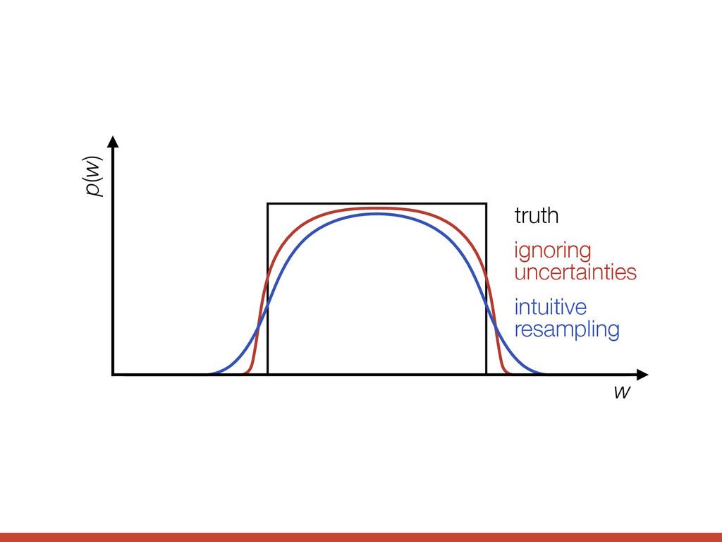 ignoring uncertainties truth intuitive resampli...