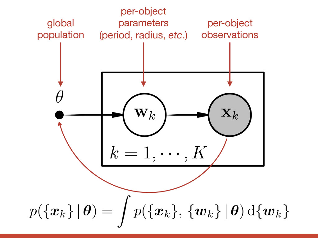k = 1, · · · , K ✓ wk xk per-object  parameters...