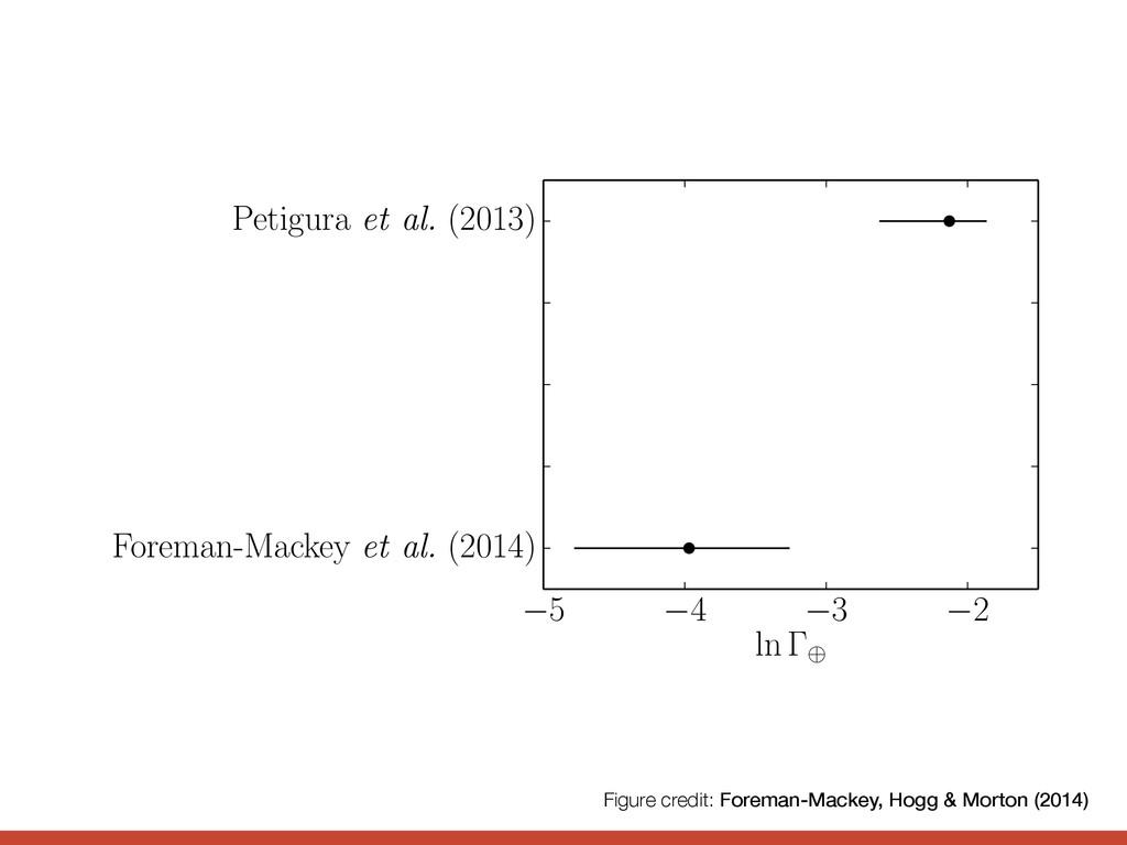 5 4 3 2 ln Petigura et al. (2013) Dong & Zhu (2...