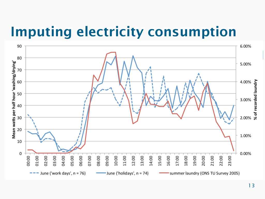 Imputing electricity consumption 13 §  Imputati...
