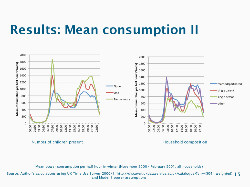 Results: Mean consumption II 15 0 200 400 600 8...
