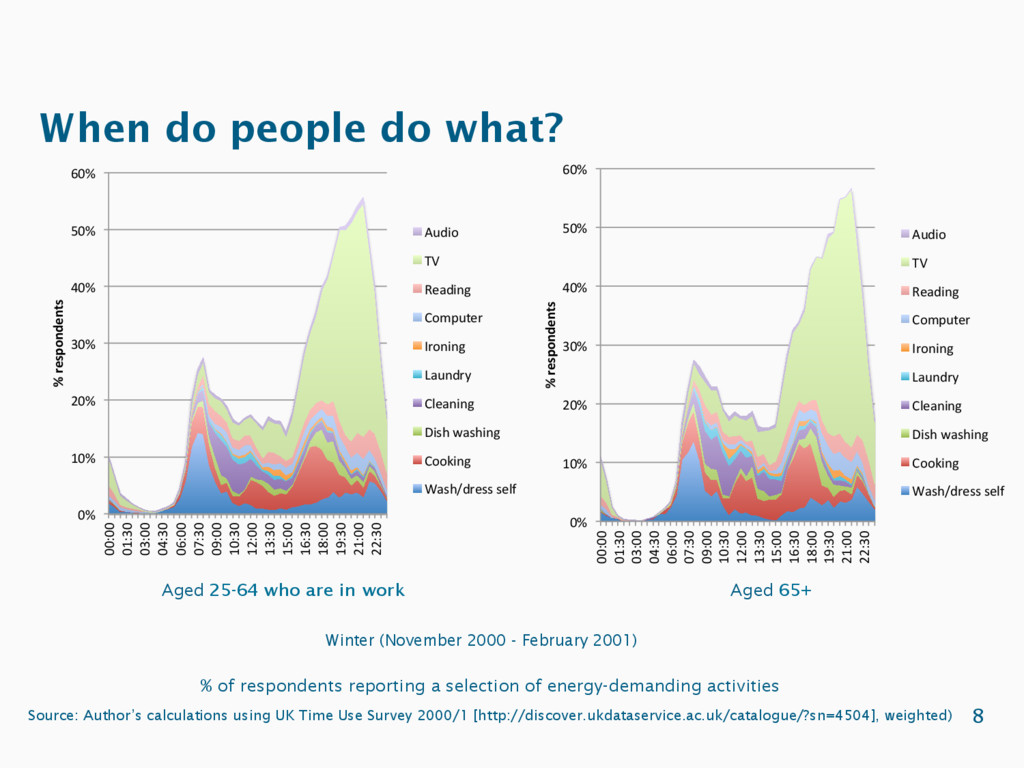 When do people do what? % of respondents report...