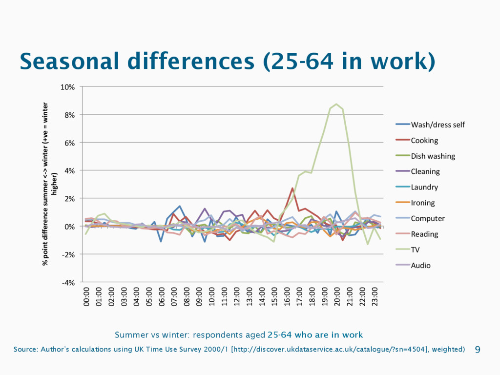 Seasonal differences (25-64 in work) Summer vs ...