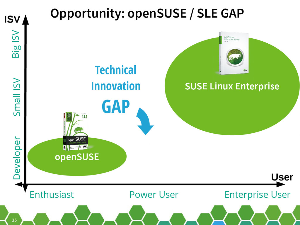 25 Opportunity: openSUSE / SLE GAP ISV User SUS...