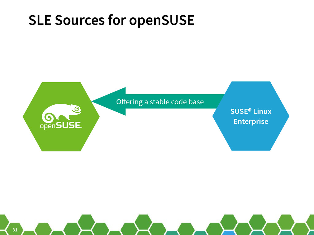 31 Ofering a stable code base SUSE® Linux Enter...