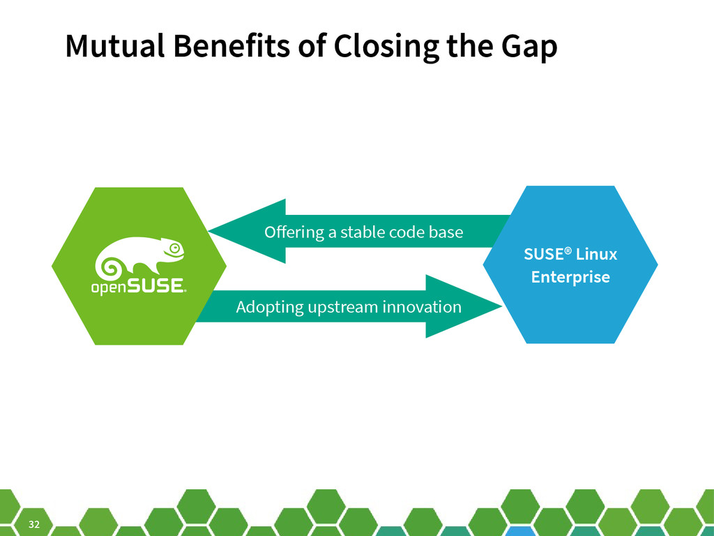 32 Ofering a stable code base SUSE® Linux Enter...