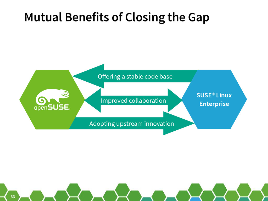 33 Ofering a stable code base SUSE® Linux Enter...