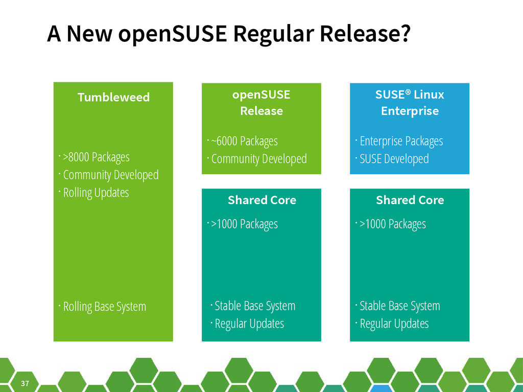 37 A New openSUSE Regular Release? Tumbleweed S...