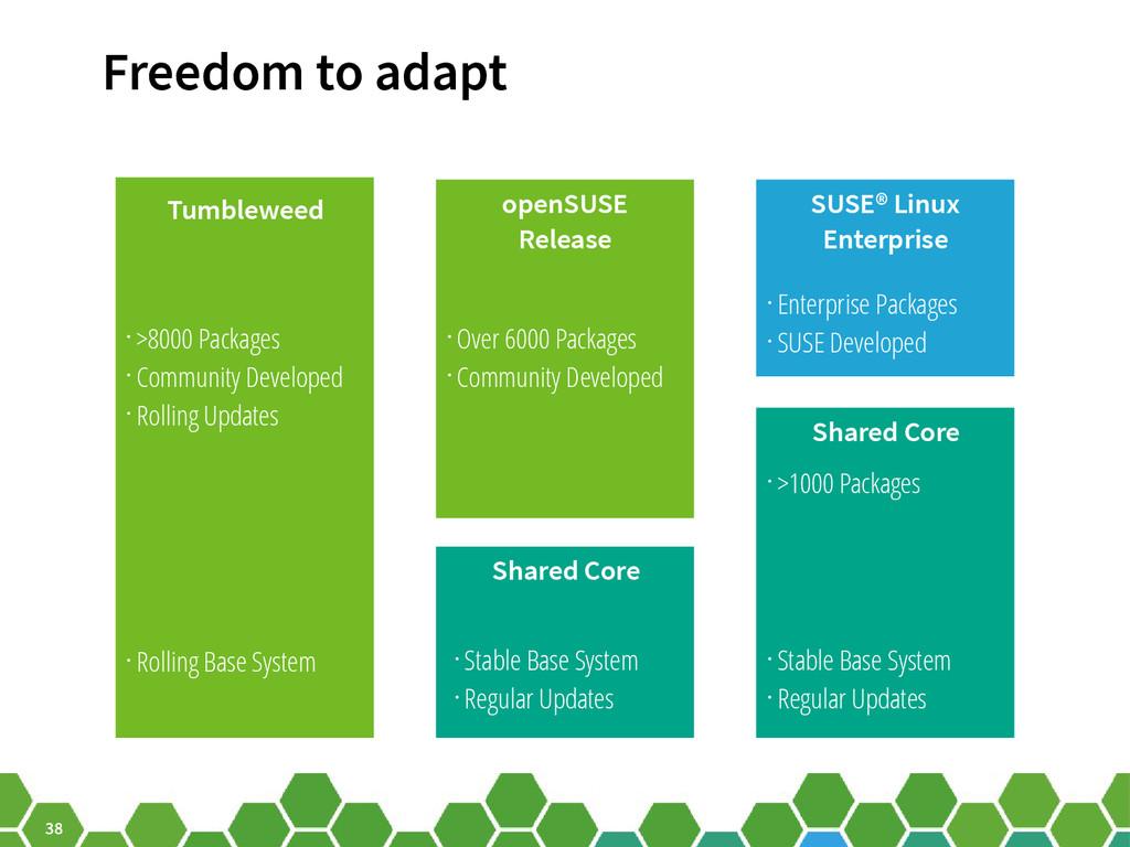 38 Freedom to adapt Tumbleweed Shared Core • >8...