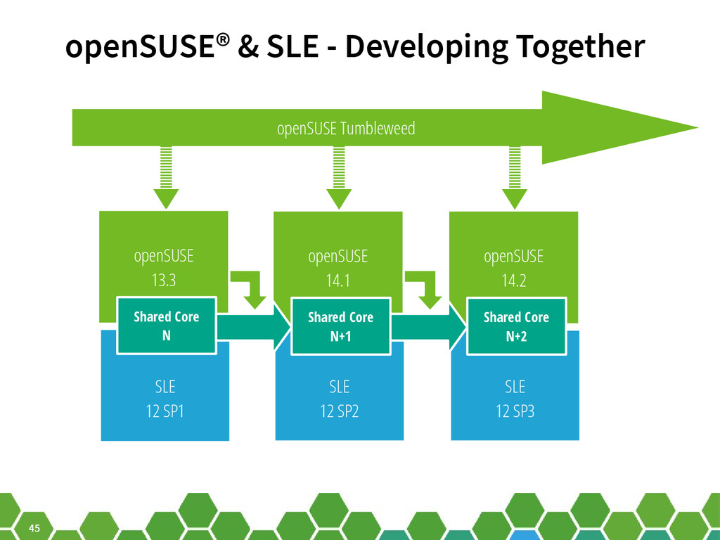 45 openSUSE® & SLE - Developing Together openSU...