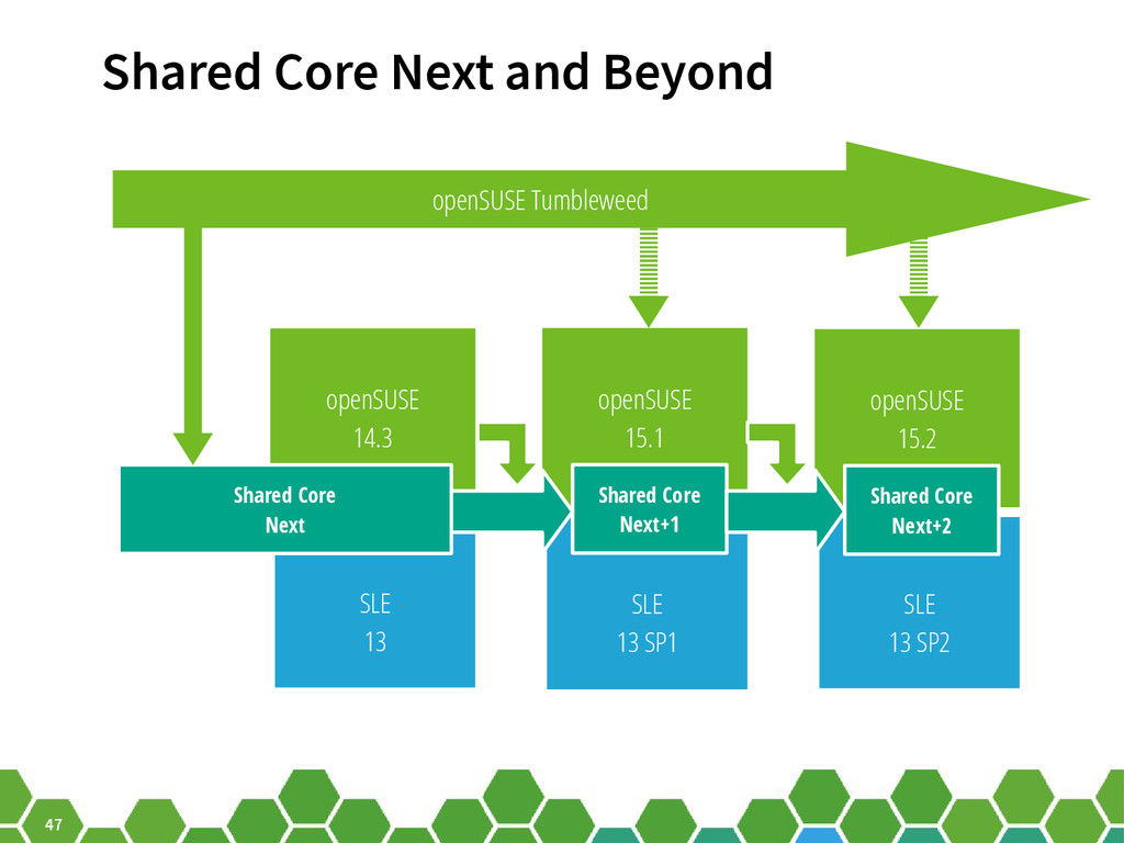 47 SLE 13 openSUSE 14.3 Shared Core Next and Be...