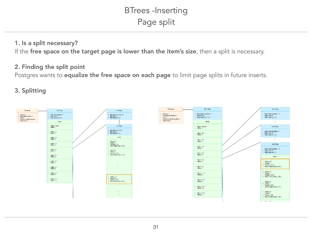 BTrees -Inserting Page split !31 1. Is a split ...