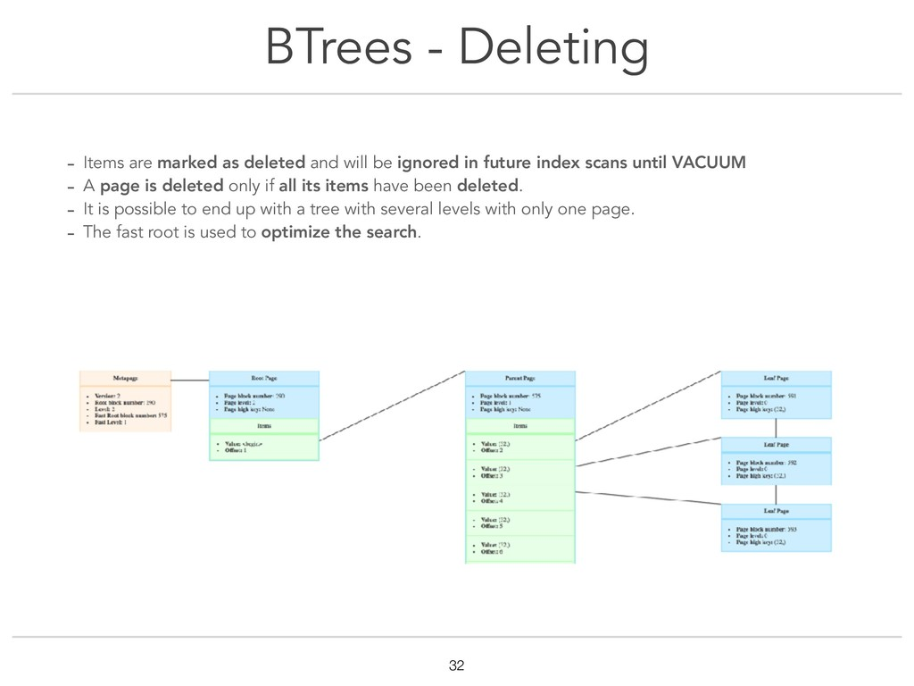 BTrees - Deleting !32 - Items are marked as del...