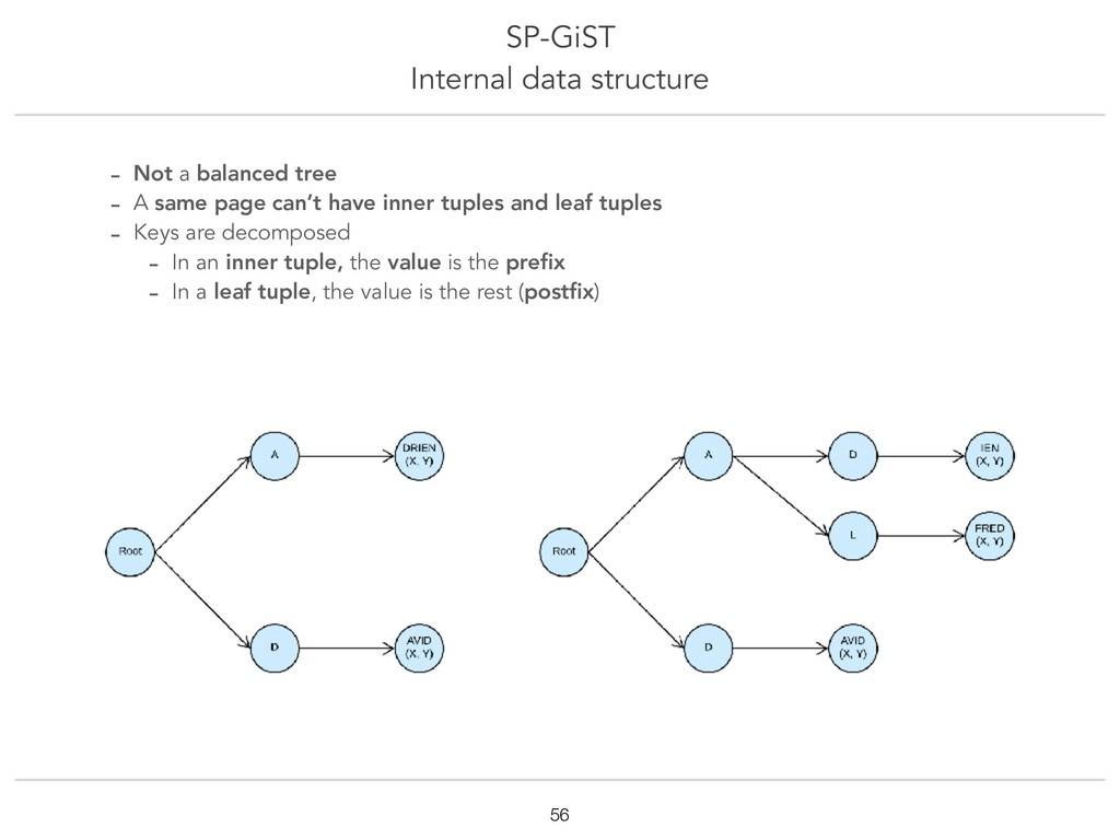 SP-GiST Internal data structure !56 - Not a bal...