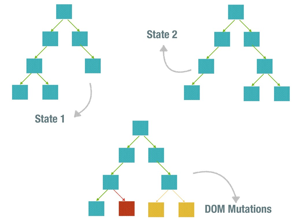 State 1 State 2 DOM Mutations