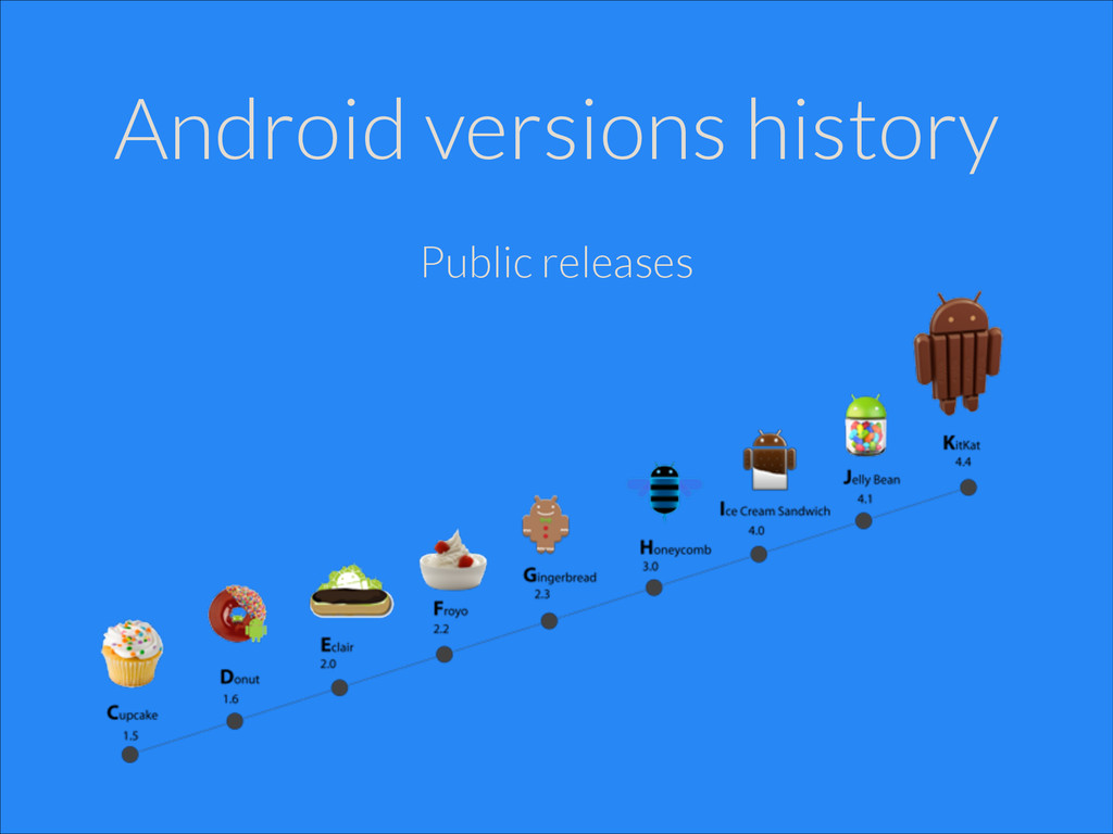 Android versions history Public releases