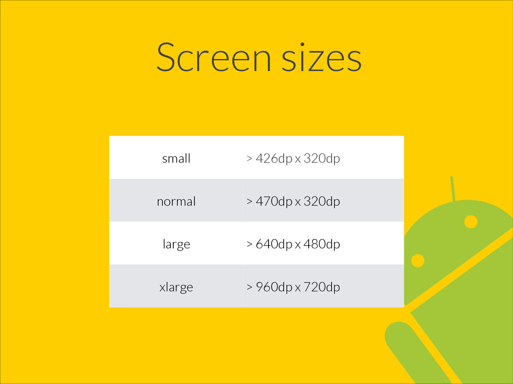 Screen sizes small > 426dp x 320dp normal > 470...