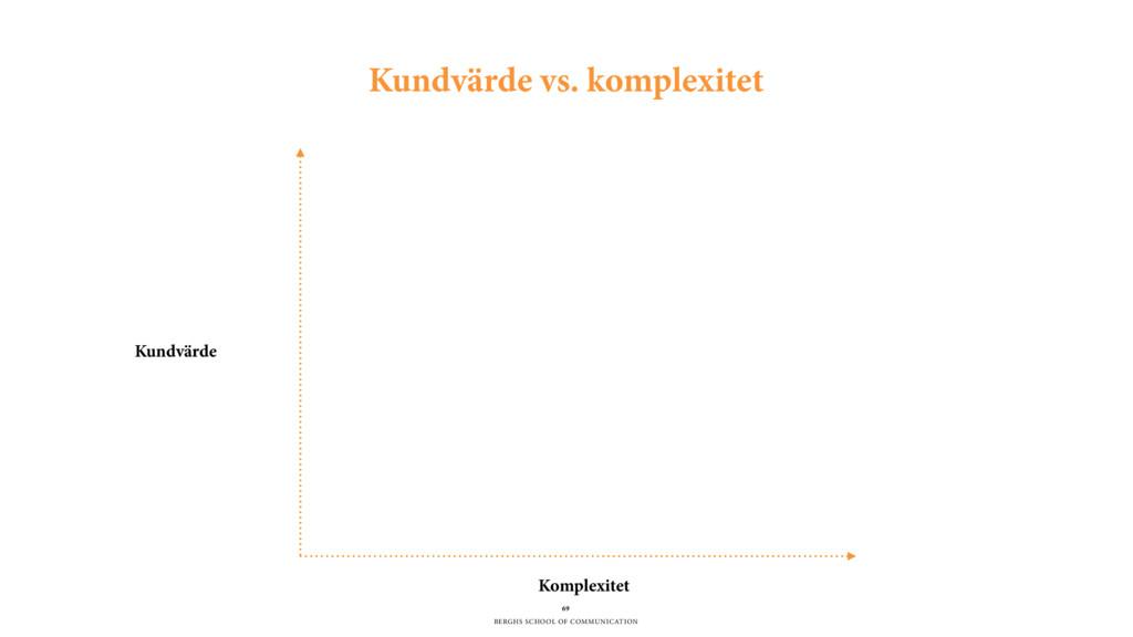 BERGHS SCHOOL OF COMMUNICATION 69 Kundvärde vs....