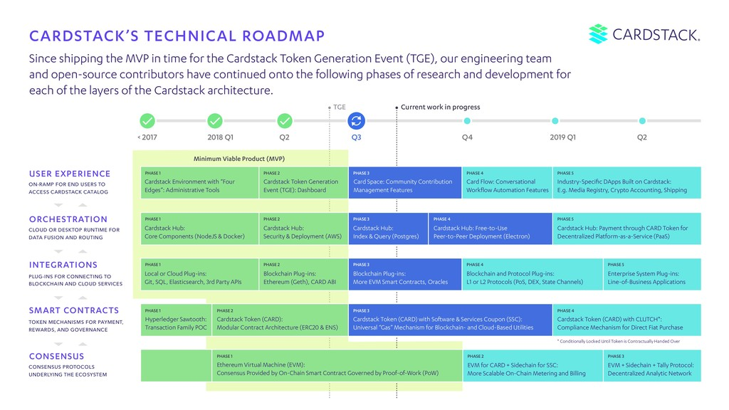 CARDSTACK'S TECHNICAL ROADMAP CONSENSUS ORCHEST...