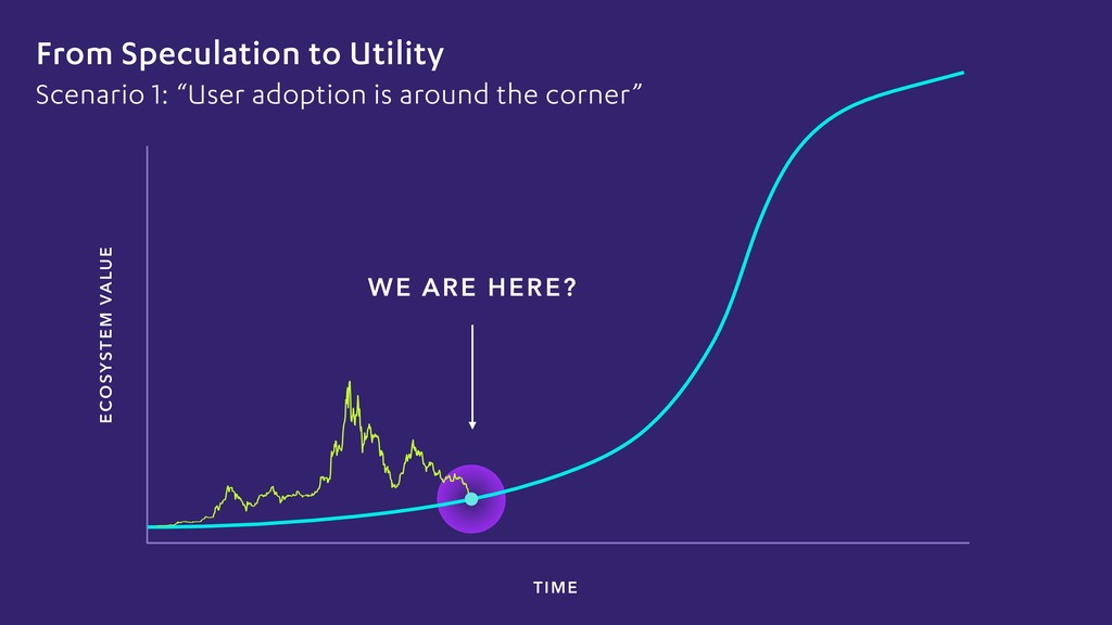 ECOSYSTEM VALUE WE ARE HERE? TIME From Speculat...