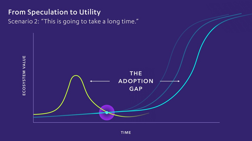 ECOSYSTEM VALUE TIME From Speculation to Utilit...