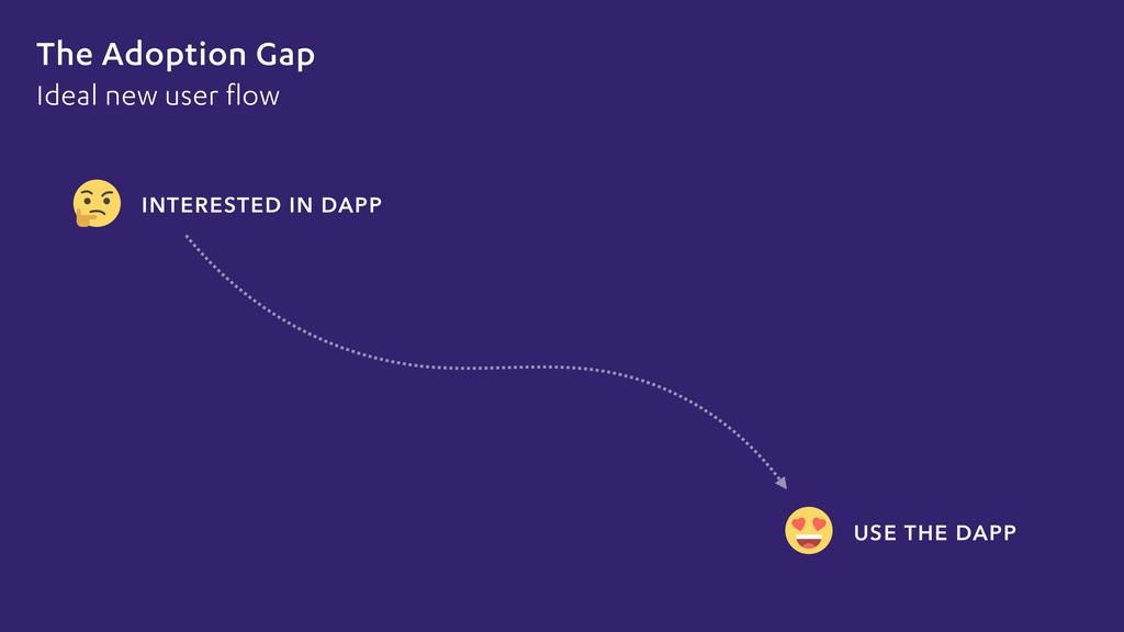 The Adoption Gap INTERESTED IN DAPP USE THE DAP...
