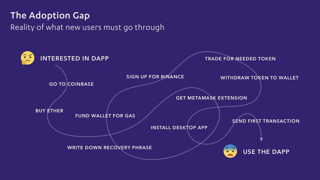 The Adoption Gap Reality of what new users must...