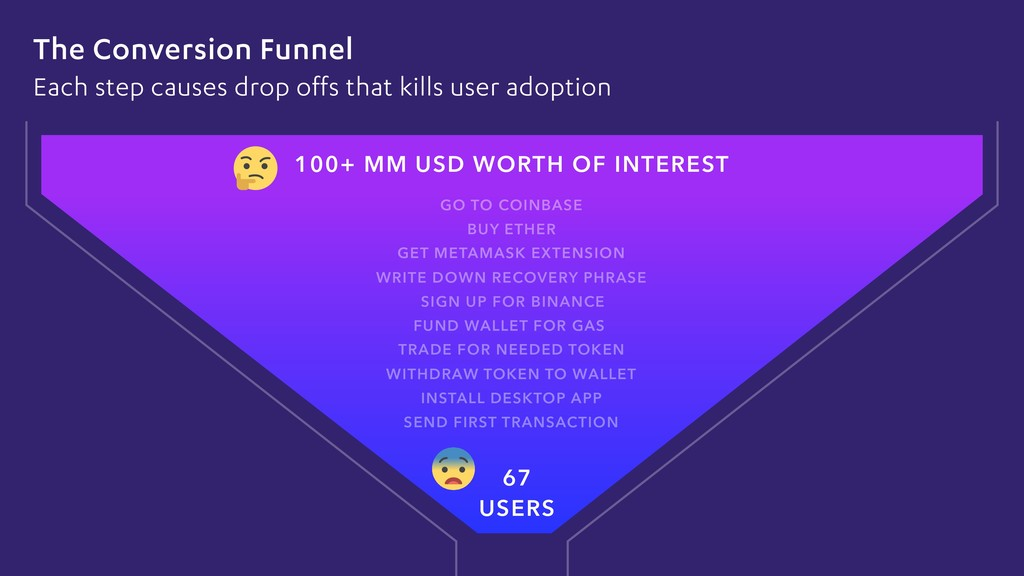 The Conversion Funnel Each step causes drop off...