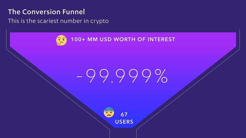 The Conversion Funnel This is the scariest numb...