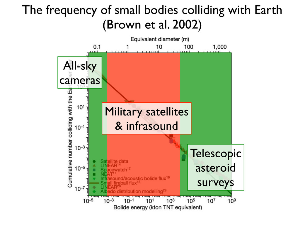 All-sky cameras Telescopic asteroid surveys Mil...