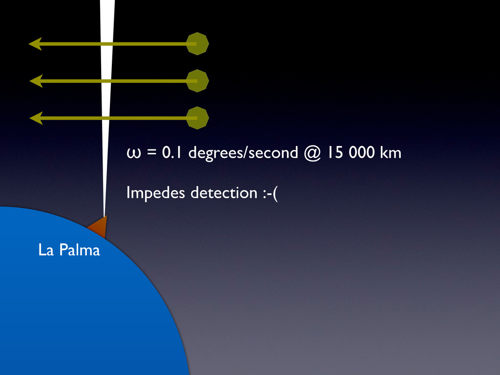 La Palma ω = 0.1 degrees/second @ 15 000 km Imp...