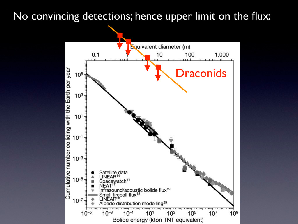 Draconids No convincing detections; hence upper...