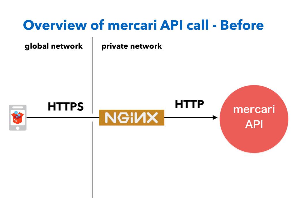 Overview of mercari API call - Before NFSDBSJ ...