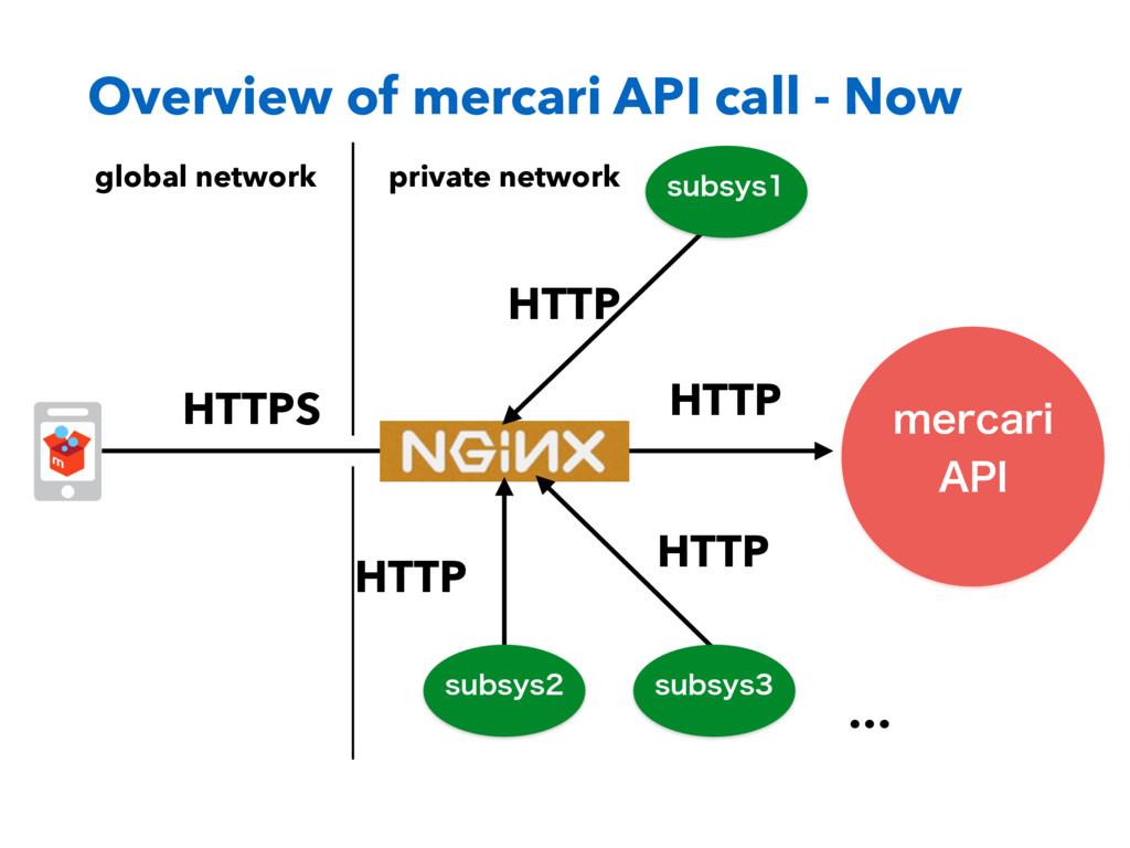 "Overview of mercari API call - Now NFSDBSJ ""1*..."