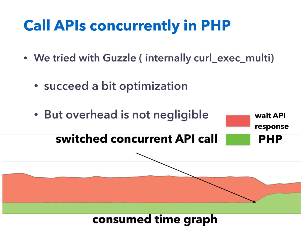Call APIs concurrently in PHP • We tried with G...