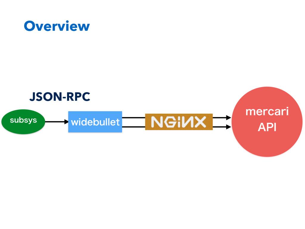 """Overview NFSDBSJ """"1* TVCTZT JSON-RPC XJEFCVMMFU"""