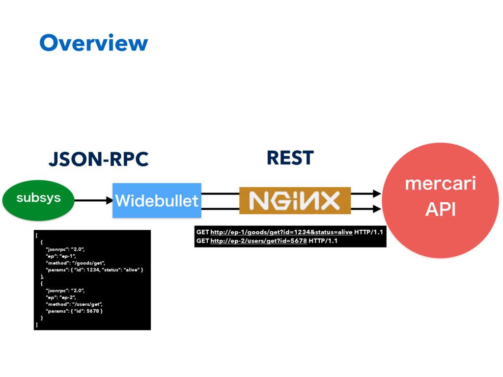 """Overview NFSDBSJ """"1* TVCTZT JSON-RPC 8JEFCVMMF..."""