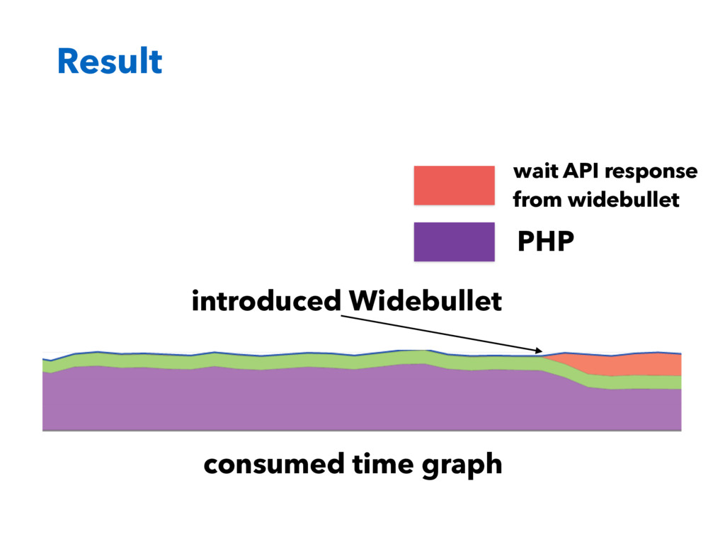 Result PHP wait API response from widebullet co...