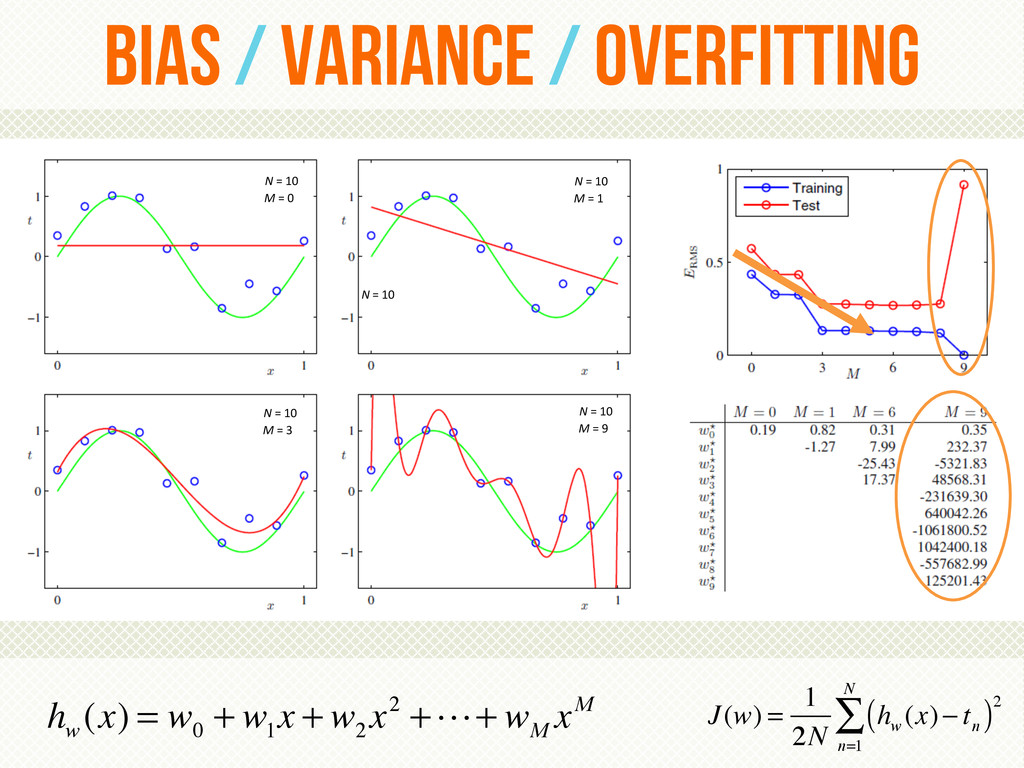 Bias / variance / overfitting N = 10  ...