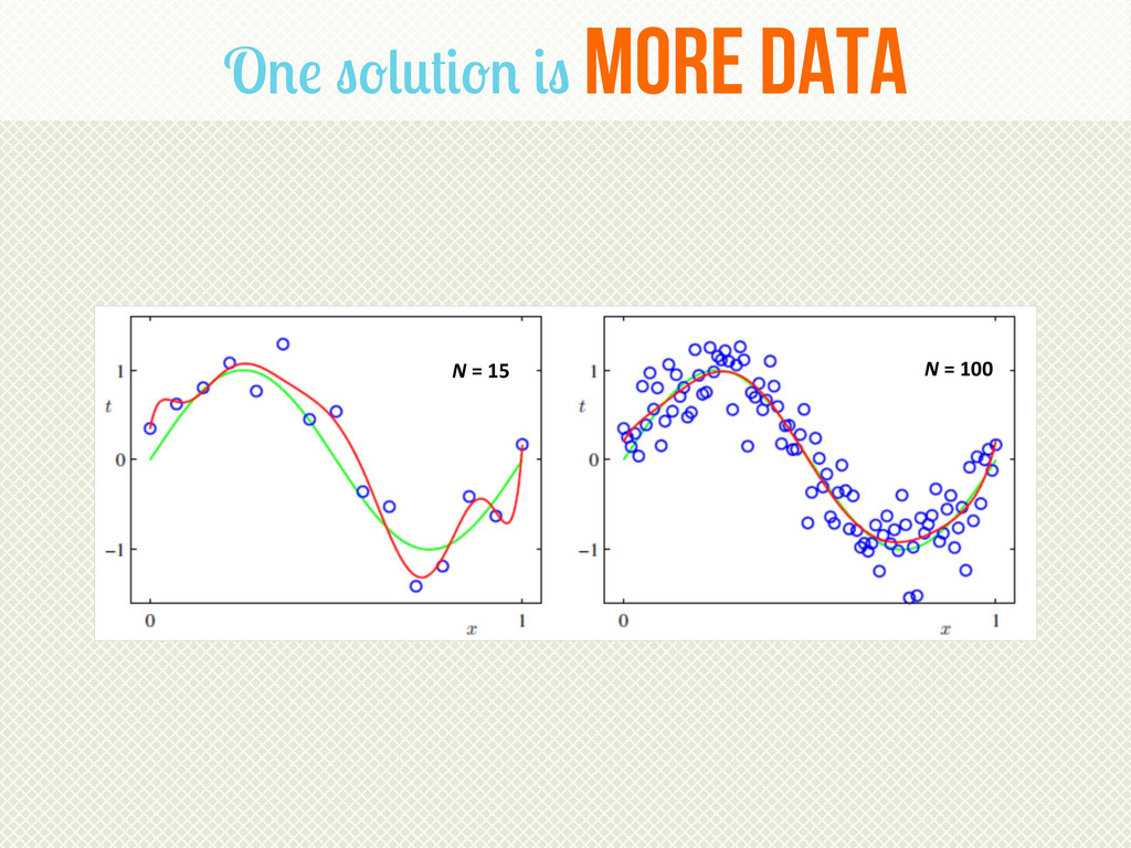 One solution is more data N = 15  N ...