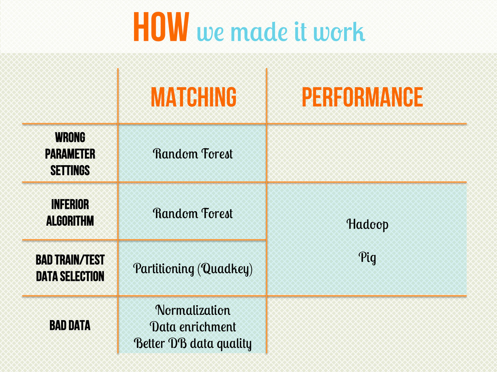 How we made it work matching performance Wrong ...