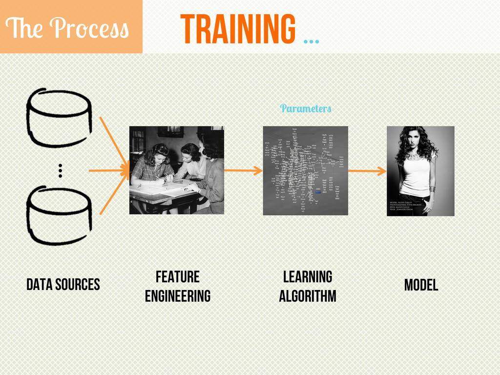 training ... The Process Data Sources ... Learn...