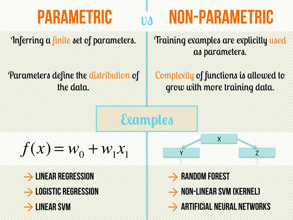 Examples Parametric non-parametric vs Inferring...