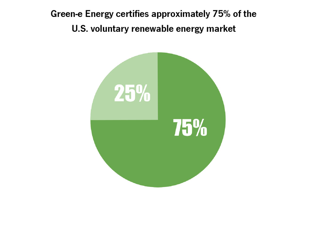 Green-e Energy certifies approximately 75% of t...