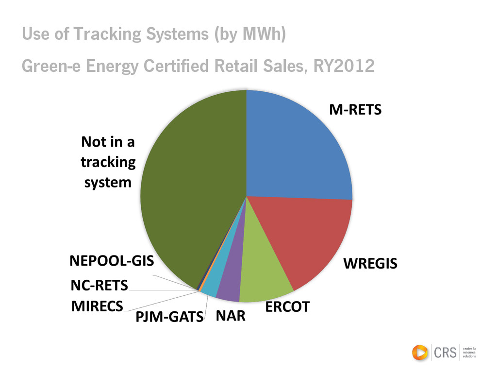 Use of Tracking Systems (by MWh) Green-e Energy...